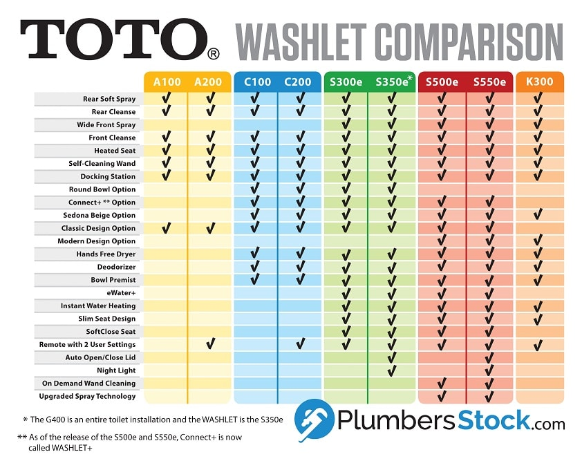 toto washlet comparison chart of features